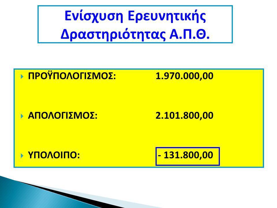  ΠΡΟΫΠΟΛΟΓΙΣΜΟΣ:1.970.000,00  ΑΠΟΛΟΓΙΣΜΟΣ:2.101.800,00  ΥΠΟΛΟΙΠΟ: - 131.800,00 Ενίσχυση Ερευνητικής Δραστηριότητας Α.Π.Θ.