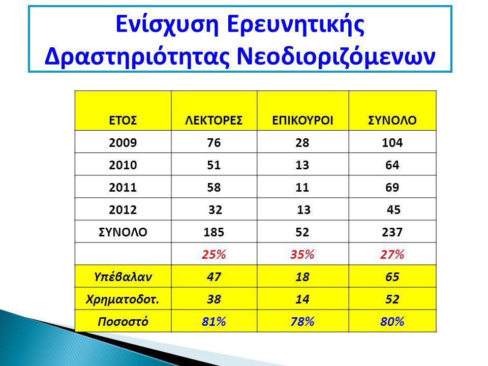 Ενίσχυση Ερευνητικής Δραστηριότητας Νεοδιοριζόμενων ΕΤΟΣΛΕΚΤΟΡΕΣΕΠΙΚΟΥΡΟΙΣΥΝΟΛΟ 20097628104 2010511364 2011581169 2012 32 13 45 ΣΥΝΟΛΟ18552237 25%35%27% Υπέβαλαν471865 Χρηματοδοτ.381452 Ποσοστό81%78%80%
