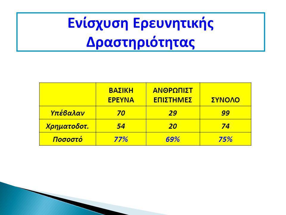 Ενίσχυση Ερευνητικής Δραστηριότητας ΒΑΣΙΚΗ ΕΡΕΥΝΑ ΑΝΘΡΩΠΙΣΤ ΕΠΙΣΤΗΜΕΣΣΥΝΟΛΟ Υπέβαλαν702999 Χρηματοδοτ.542074 Ποσοστό77%69%75%