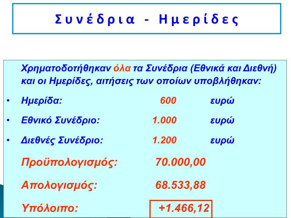 Σ υ ν έ δ ρ ι α - Η μ ε ρ ί δ ε ς Χρηματοδοτήθηκαν όλα τα Συνέδρια (Εθνικά και Διεθνή) και οι Ημερίδες, αιτήσεις των οποίων υποβλήθηκαν: Ημερίδα: 600 ευρώ Εθνικό Συνέδριο:1.000ευρώ Διεθνές Συνέδριο:1.200ευρώ Προϋπολογισμός: 70.000,00 Απολογισμός: 68.533,88 Υπόλοιπο: +1.466,12