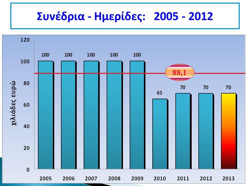 Συνέδρια - Ημερίδες: 2005 - 2012 88,1