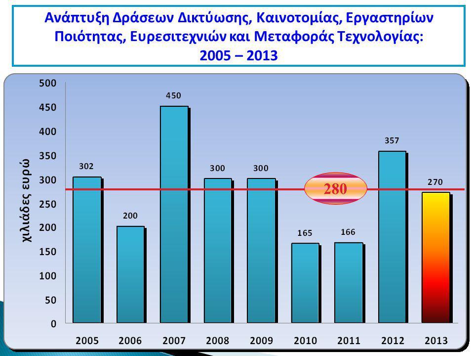 Ανάπτυξη Δράσεων Δικτύωσης, Καινοτομίας, Εργαστηρίων Ποιότητας, Ευρεσιτεχνιών και Μεταφοράς Τεχνολογίας: 2005 – 2013 280