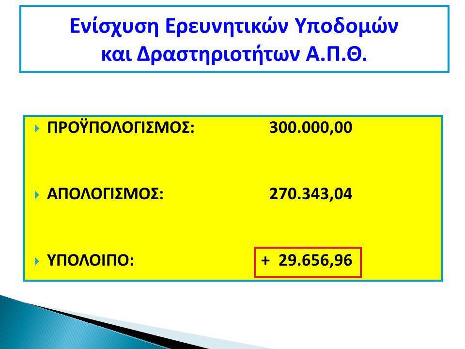  ΠΡΟΫΠΟΛΟΓΙΣΜΟΣ: 300.000,00  ΑΠΟΛΟΓΙΣΜΟΣ: 270.343,04  ΥΠΟΛΟΙΠΟ:+ 29.656,96 Ενίσχυση Ερευνητικών Υποδομών και Δραστηριοτήτων Α.Π.Θ.