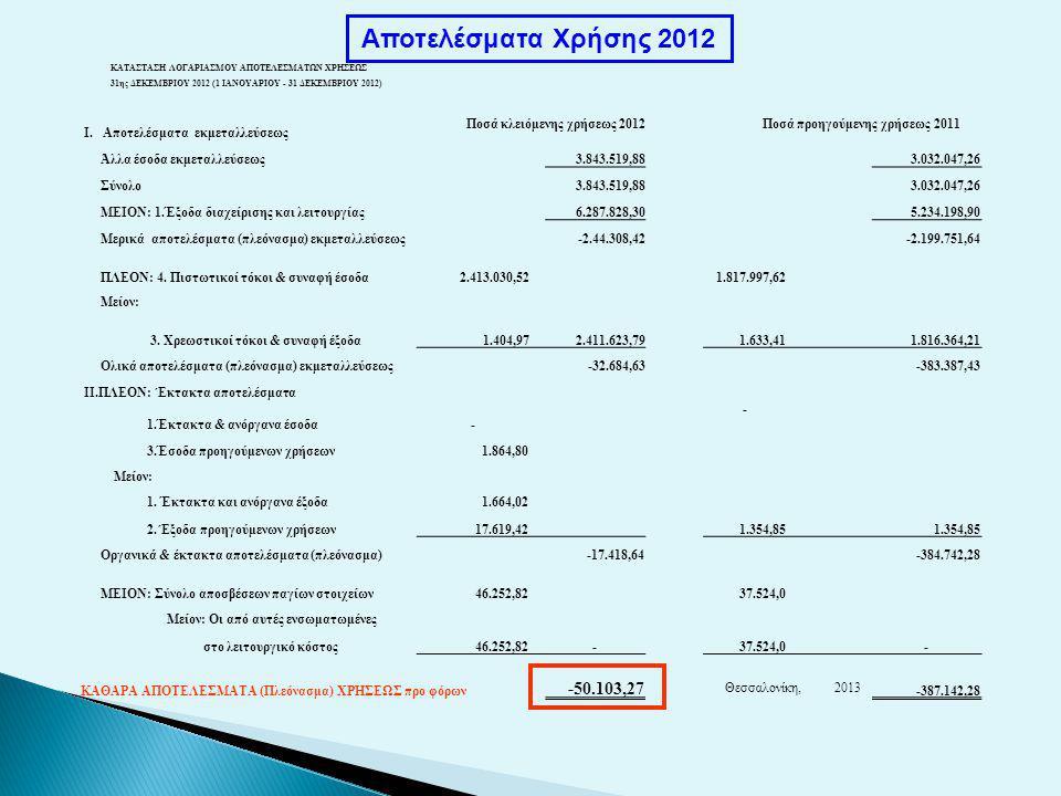 Αποτελέσματα Χρήσης 2012 ΚΑΤΑΣΤΑΣΗ ΛΟΓΑΡΙΑΣΜΟΥ ΑΠΟΤΕΛΕΣΜΑΤΩΝ ΧΡΗΣΕΩΣ 31ης ΔΕΚΕΜΒΡΙΟΥ 2012 (1 ΙΑΝΟΥΑΡΙΟΥ - 31 ΔΕΚΕΜΒΡΙΟΥ 2012) Ι.