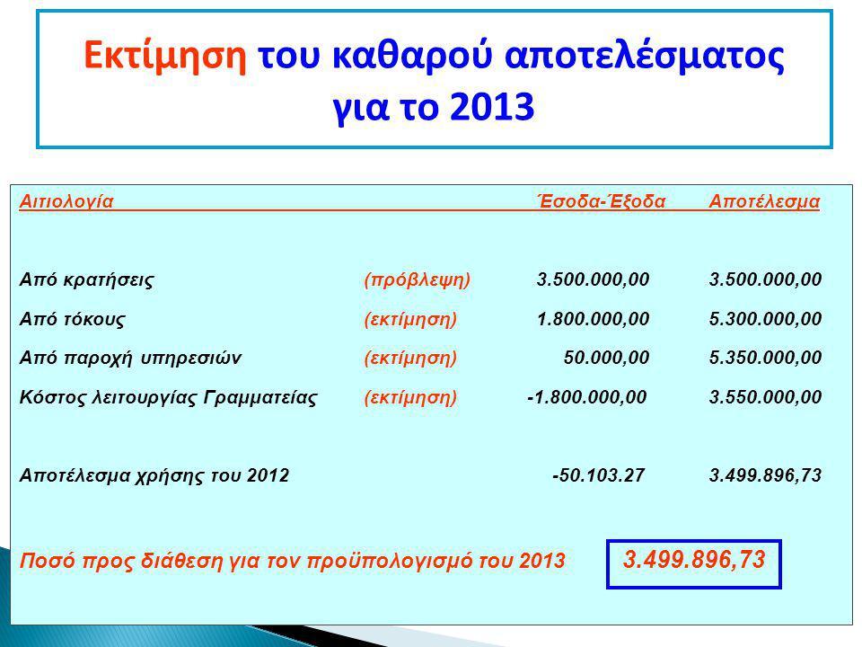 Εκτίμηση του καθαρού αποτελέσματος για το 2013 ΑιτιολογίαΈσοδα-ΈξοδαΑποτέλεσμα Από κρατήσεις (πρόβλεψη)3.500.000,003.500.000,00 Από τόκους(εκτίμηση)1.800.000,005.300.000,00 Από παροχή υπηρεσιών(εκτίμηση) 50.000,005.350.000,00 Κόστος λειτουργίας Γραμματείας(εκτίμηση) -1.800.000,003.550.000,00 Αποτέλεσμα χρήσης του 2012 -50.103.273.499.896,73 Ποσό προς διάθεση για τον προϋπολογισμό του 2013 3.499.896,73
