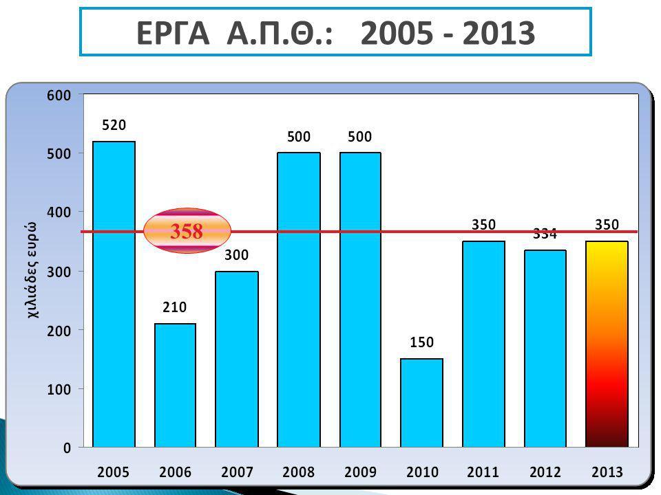 358 ΕΡΓΑ Α.Π.Θ.: 2005 - 2013