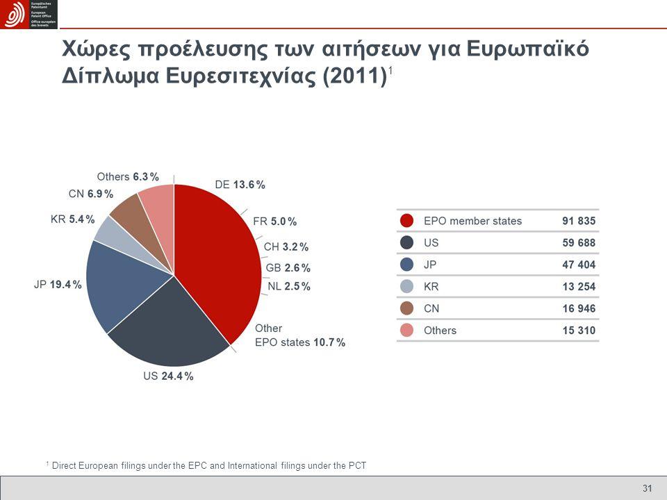 Χώρες προέλευσης των αιτήσεων για Ευρωπαïκό Δίπλωμα Ευρεσιτεχνίας (2011) 1 31 1 Direct European filings under the EPC and International filings under