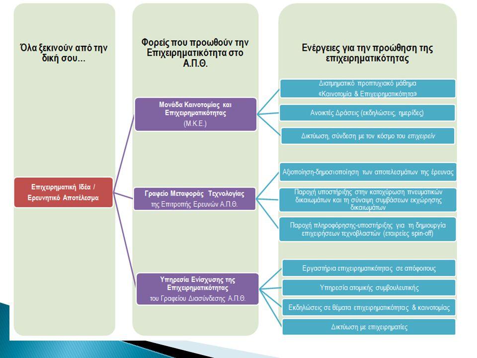  2002-2005 ΕΠΕΑΕΚ ΙΙ Εισαγωγή Νέου Ειδικού Μαθήματος «Επιχειρηματικότητα και Καινοτομία» σε 7 τμήματα του Α.Π.Θ.