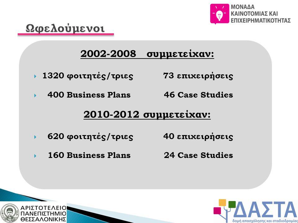 2002-2008 συμμετείχαν:  1320 φοιτητές/τριες 73 επιχειρήσεις  400 Business Plans 46 Case Studies 2010-2012 συμμετείχαν:  620 φοιτητές/τριες 40 επιχειρήσεις  160 Business Plans 24 Case Studies