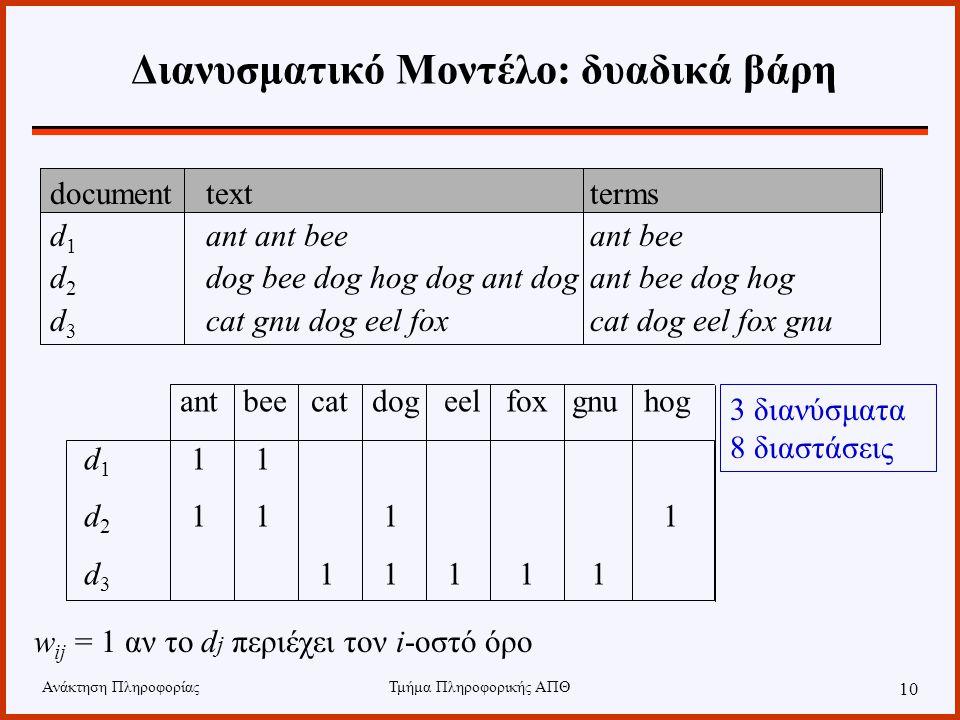 Ανάκτηση ΠληροφορίαςΤμήμα Πληροφορικής ΑΠΘ 10 documenttextterms d 1 ant ant bee ant bee d 2 dog bee dog hog dog ant dogant bee dog hog d 3 cat gnu dog eel fox cat dog eel fox gnu ant bee cat dog eel fox gnu hog d 1 1 1 d 2 1 1 1 1 d 3 1 1 1 1 1 w ij = 1 αν το d j περιέχει τον i-οστό όρο 3 διανύσματα 8 διαστάσεις Διανυσματικό Μοντέλο: δυαδικά βάρη