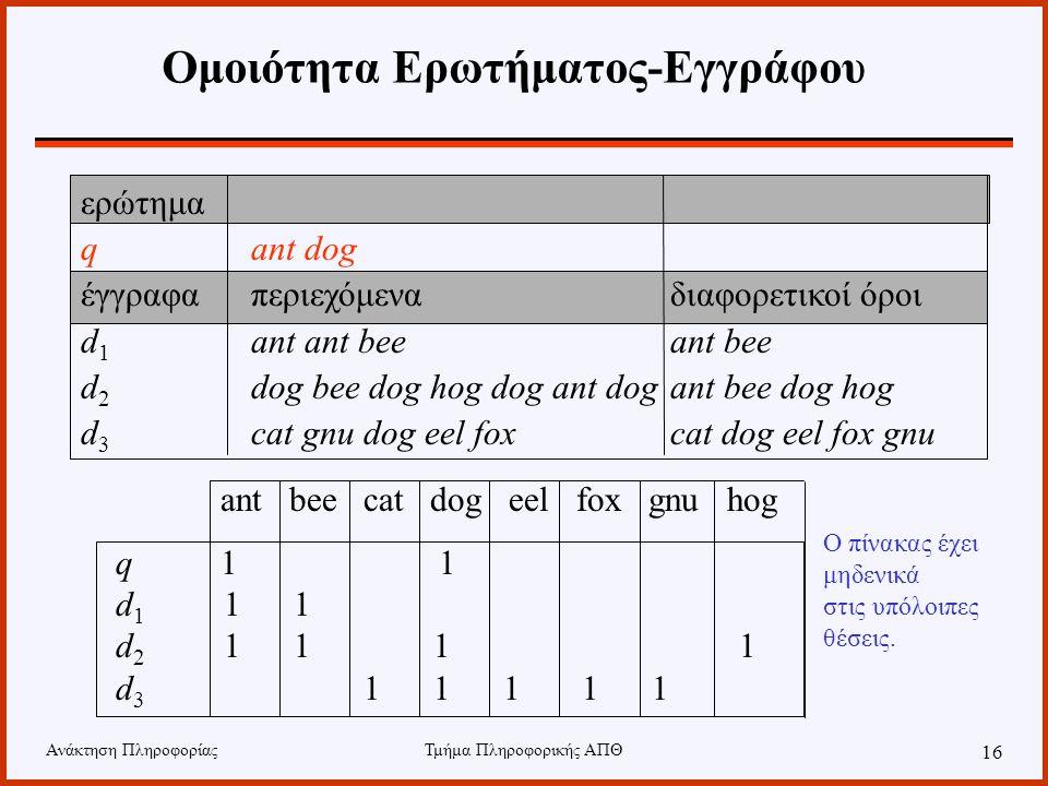 Ανάκτηση ΠληροφορίαςΤμήμα Πληροφορικής ΑΠΘ 16 Ομοιότητα Ερωτήματος-Εγγράφου ant bee cat dog eel fox gnu hog q 1 1 d 1 1 1 d 2 1 1 1 1 d 3 1 1 1 1 1 ερώτημα qant dog έγγραφαπεριεχόμεναδιαφορετικοί όροι d 1 ant ant bee ant bee d 2 dog bee dog hog dog ant dogant bee dog hog d 3 cat gnu dog eel fox cat dog eel fox gnu Ο πίνακας έχει μηδενικά στις υπόλοιπες θέσεις.