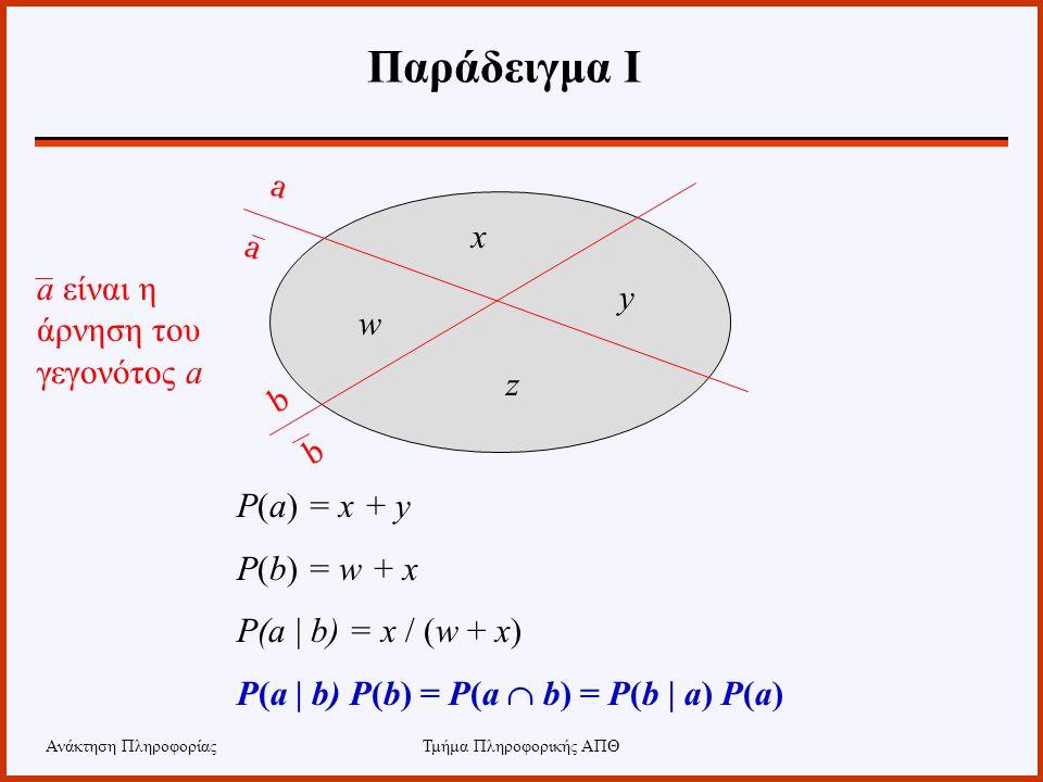 Ανάκτηση ΠληροφορίαςΤμήμα Πληροφορικής ΑΠΘ Παράδειγμα Ι P(a) = x + y P(b) = w + x P(a | b) = x / (w + x) P(a | b) P(b) = P(a  b) = P(b | a) P(a) a b