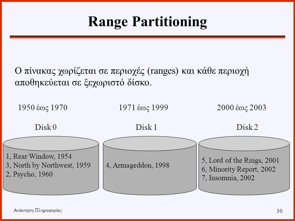 Ανάκτηση Πληροφορίας 29 Hash Partitioning 3, North by Northwest, 1959 5, Lord of the Rings, 2001 4, Armageddon, 1998 1, Rear Window, 1954 2, Psycho, 1960 7, Insomnia, 2002 6, Minority Report, 2002 Χρησιμοποιούμε τη συνάρτηση κατακερματισμού Χρονιά MOD 3 Disk 0Disk 1Disk 2
