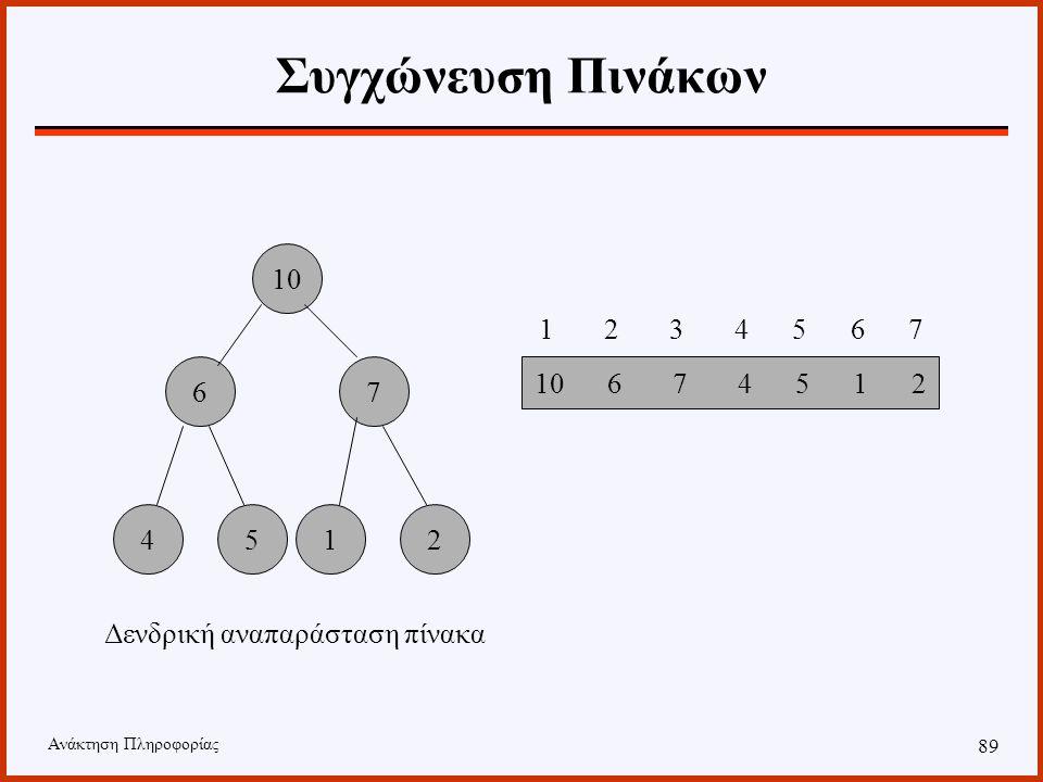 Ανάκτηση Πληροφορίας 88 Συγχώνευση Πινάκων Χρησιμοποιείται σωρός μεγίστων. Στη δομή αυτή ισχύει ότι το στοιχείο που βρίσκεται στη θέση i είναι μεγαλύτ