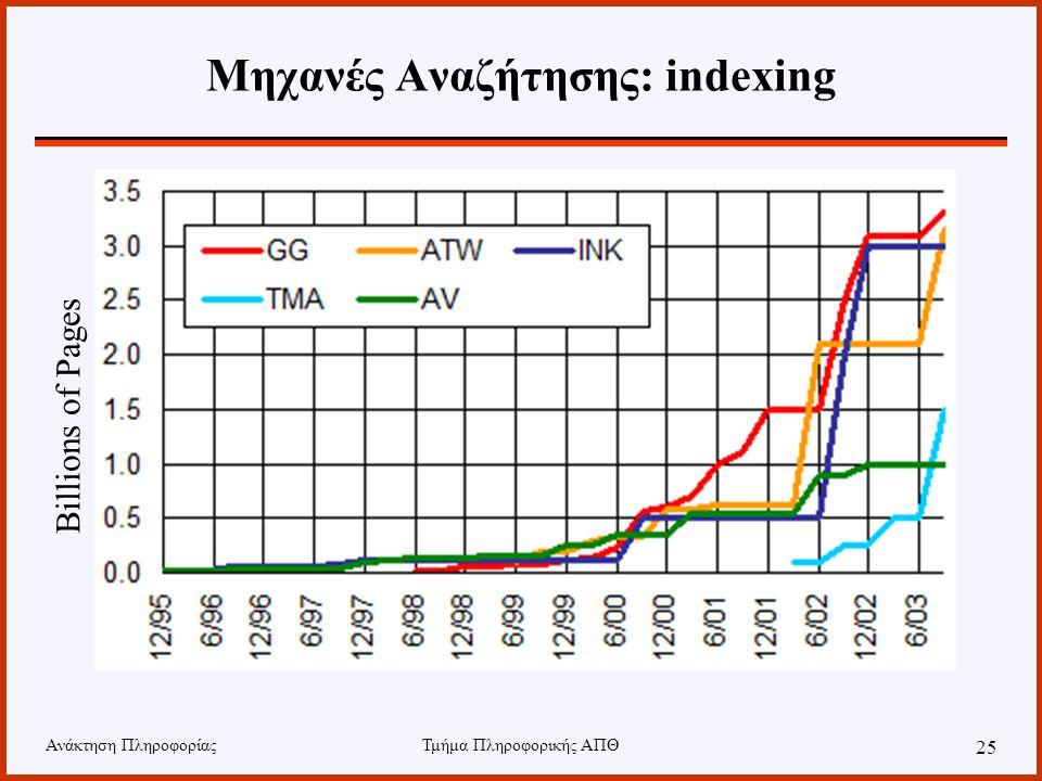 Ανάκτηση ΠληροφορίαςΤμήμα Πληροφορικής ΑΠΘ 25 Μηχανές Αναζήτησης: indexing Billions of Pages