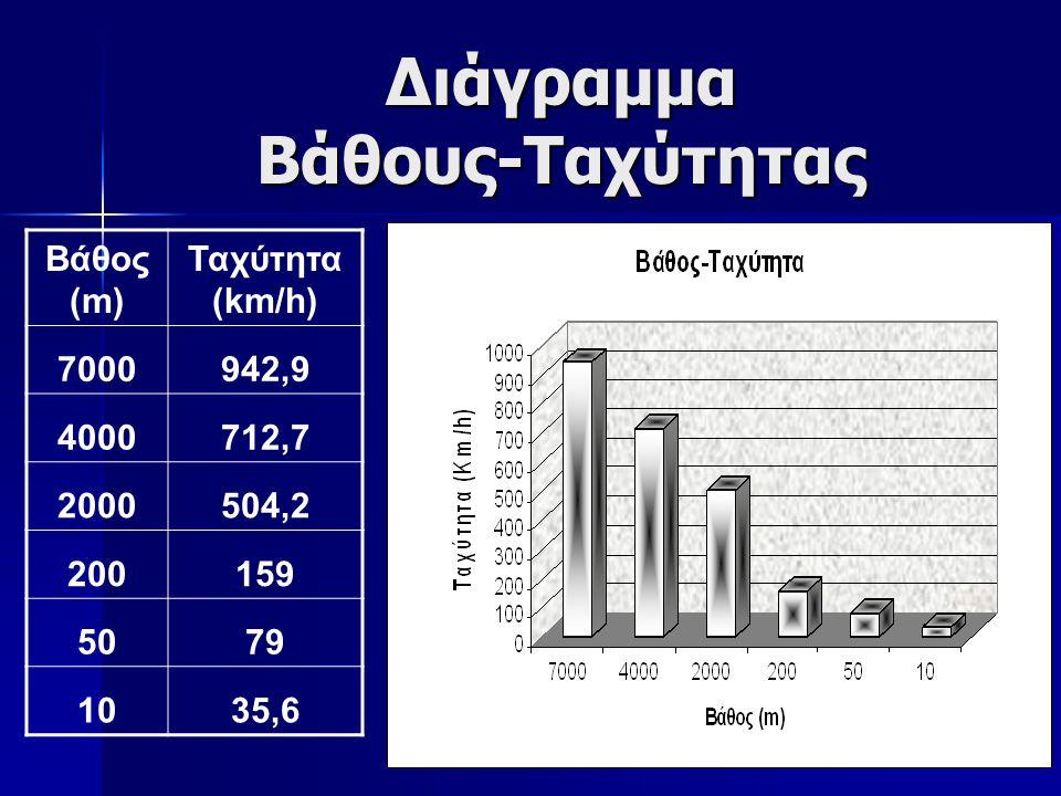 23 Διάγραμμα Βάθους-Ταχύτητας Βάθος (m) Ταχύτητα (km/h) 7000942,9 4000712,7 2000504,2 200159 5079 1035,6
