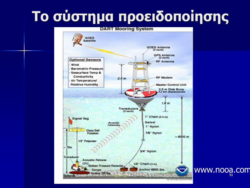51 Το σύστημα προειδοποίησης www.nooa.com