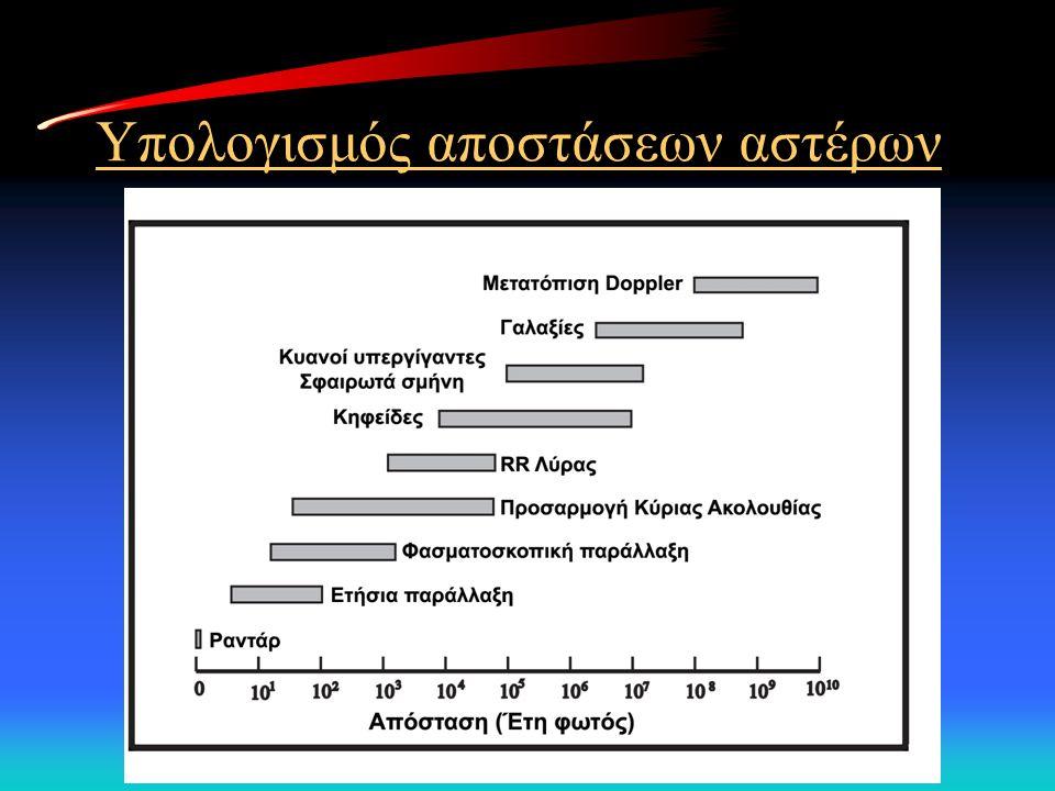 Μέτρηση της διαφοράς χρόνου, Δt, εκπομπής-λήψης του σήματος.