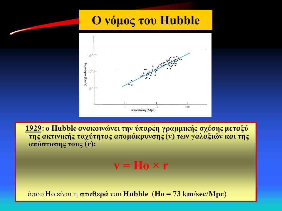 Ο νόμος του Hubble 1929: ο Hubble ανακοινώνει την ύπαρξη γραμμικής σχέσης μεταξύ της ακτινικής ταχύτητας απομάκρυνσης (v) των γαλαξιών και της απόστασ