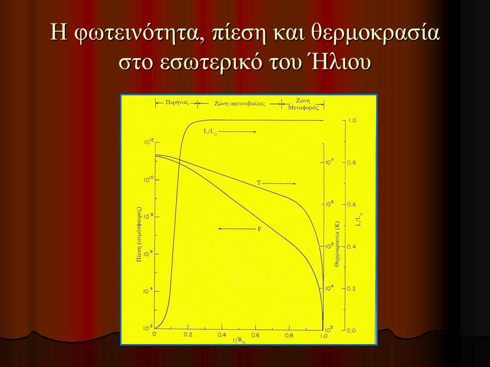 Η φωτεινότητα, πίεση και θερμοκρασία στο εσωτερικό του Ήλιου