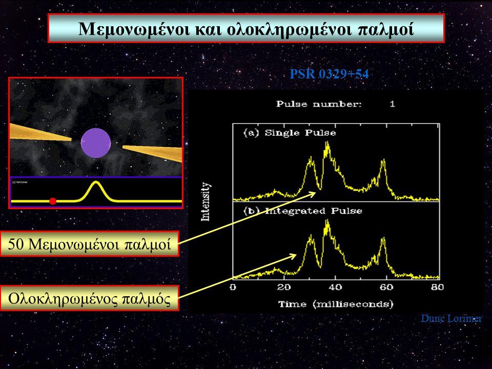 Θεωρητικά πρότυπα pulsars Εκπομπή από την πολική περιοχή Εκπομπή από την περιοχή του κυλίνδρου φωτός