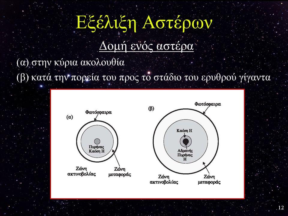 12 Εξέλιξη Αστέρων Δομή ενός αστέρα (α) στην κύρια ακολουθία (β) κατά την πορεία του προς το στάδιο του ερυθρού γίγαντα