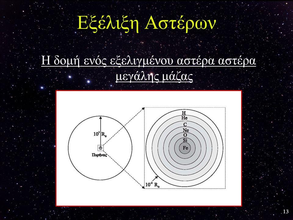 13 Εξέλιξη Αστέρων Η δομή ενός εξελιγμένου αστέρα αστέρα μεγάλης μάζας
