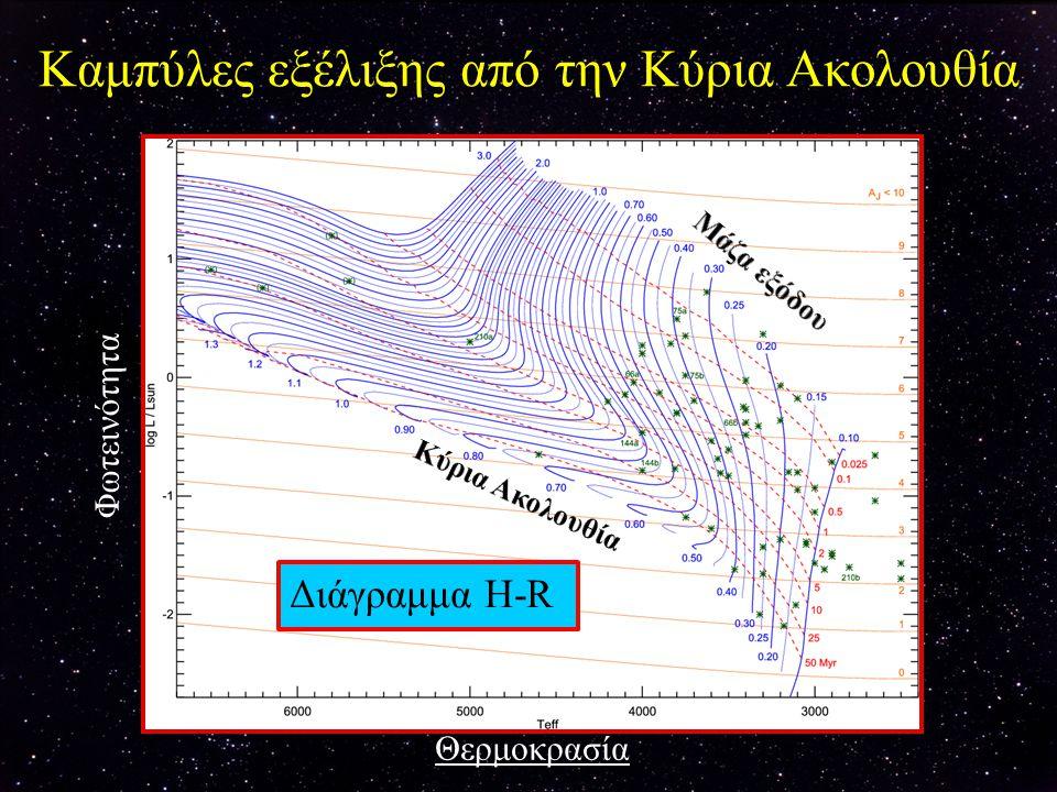 Θερμοκρασία πυρηνικής καύσης Απαιτούμενη θερμοκρασία (10 6 K) ΚαύσηΑπαιτούμενη θερμοκρασία (10 6 K) Καύση 1 2D2D10H (κύκλος p-p) 3 6 Li20H (κύκλος CNΟ) 4 7 Li200 4 He 5 9 Be500C, Ο 8 10 Be1000μηχανισμοί-α (1) 8 11 B4000μηχανισμοί-e (2)