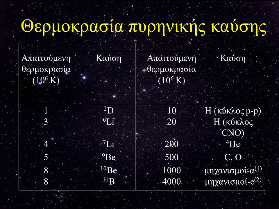 Θερμοκρασία πυρηνικής καύσης Απαιτούμενη θερμοκρασία (10 6 K) ΚαύσηΑπαιτούμενη θερμοκρασία (10 6 K) Καύση 1 2D2D10H (κύκλος p-p) 3 6 Li20H (κύκλος CNΟ
