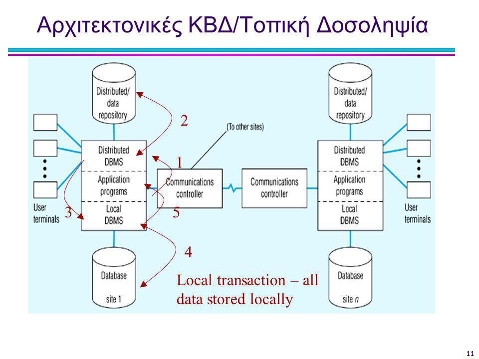 11 Αρχιτεκτονικές ΚΒΔ/Τοπική Δοσοληψία Local transaction – all data stored locally 1 3 452
