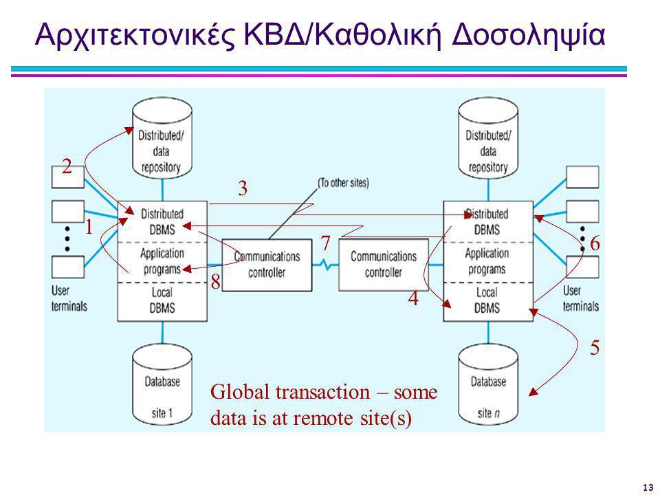 13 Αρχιτεκτονικές ΚΒΔ/Καθολική Δοσοληψία Global transaction – some data is at remote site(s) 1 2 4 5 6 3 7 8