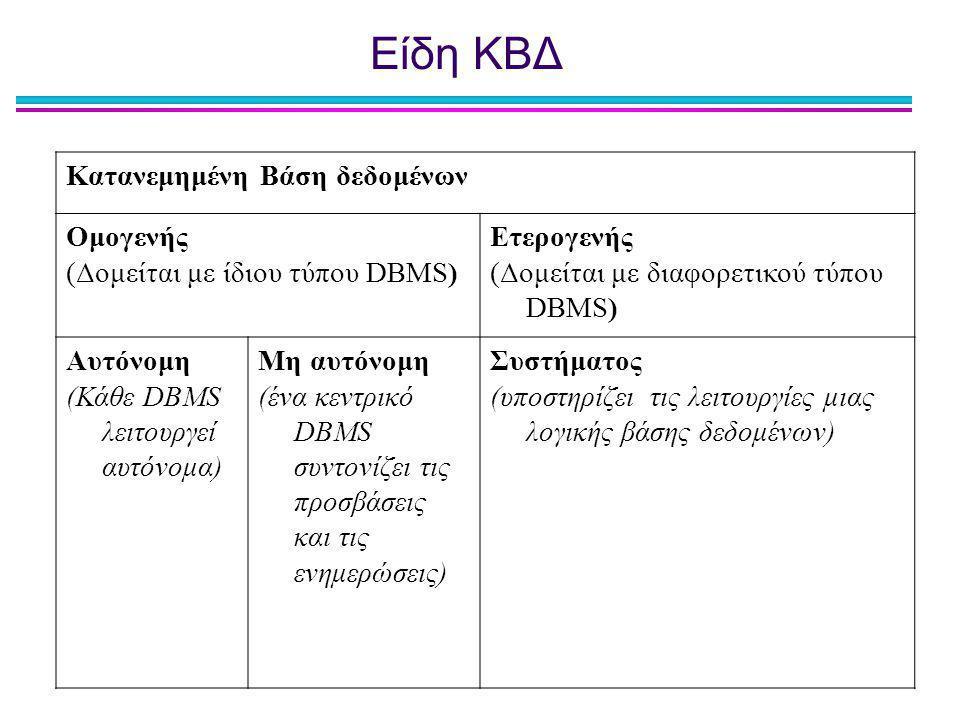 Είδη ΚΒΔ Κατανεμημένη Βάση δεδομένων Ομογενής (Δομείται με ίδιου τύπου DBMS) Ετερογενής (Δομείται με διαφορετικού τύπου DBMS) Αυτόνομη (Κάθε DBMS λειτ