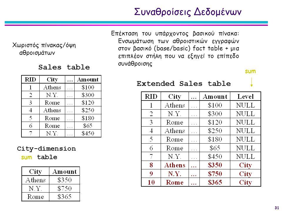 31 Χωριστός πίνακας/όψη αθροισμάτων Extended Sales table Sales table City-dimension sum table sum Επέκταση του υπάρχοντος βασικού πίνακα: Ενσωμάτωση τ