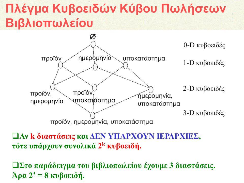 Δημιουργία των κυβοειδών με SQL Δρ.