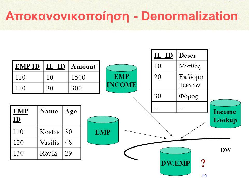 10 Αποκανονικοποίηση - Denormalization EMP INCOME IL_IDDescr 10Μισθός 20Επίδομα Τέκνων 30Φόρος... Income Lookup EMP IDIL_IDAmount 110101500 11030300 E