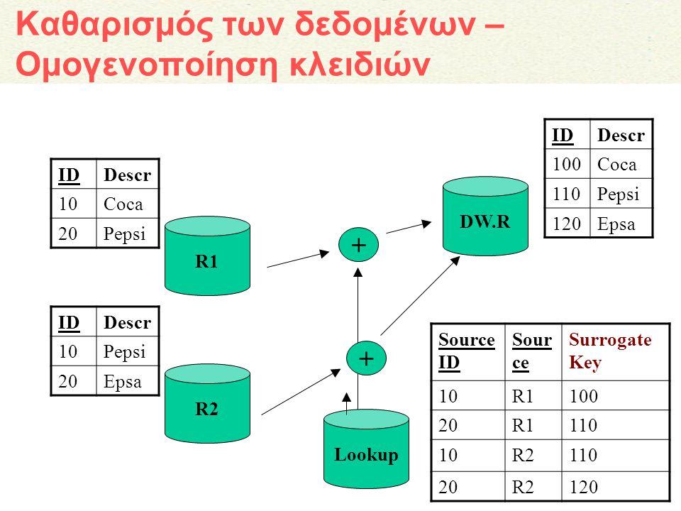 11 Καθαρισμός των δεδομένων – Ομογενοποίηση κλειδιών R1 IDDescr 10Pepsi 20Epsa R2 IDDescr 100Coca 110Pepsi 120Epsa DW.R Lookup Source ID Sour ce Surro