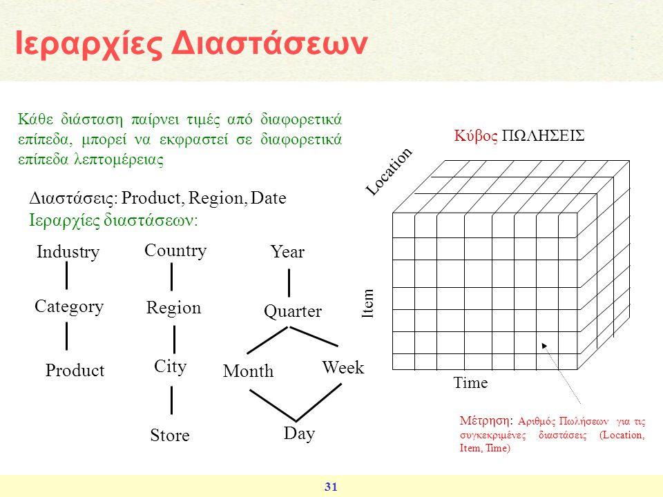 31 Διαστάσεις: Product, Region, Date Ιεραρχίες διαστάσεων: Industry Category Product Country Region City Store Year Quarter Month Week Day Item Time Κ