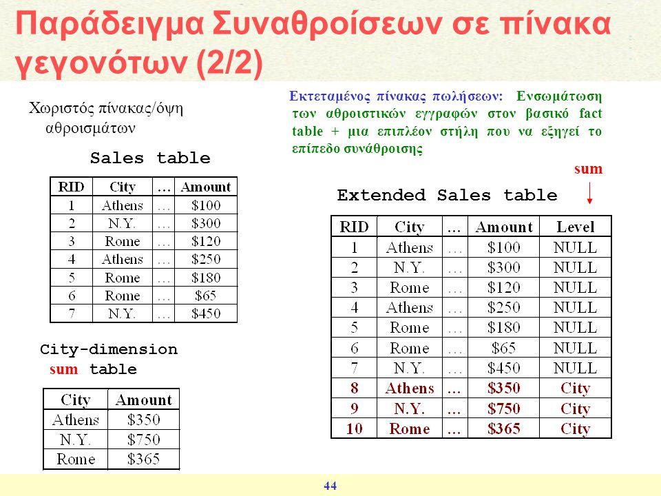 44 Χωριστός πίνακας/όψη αθροισμάτων Extended Sales table Sales table City-dimension sum table sum Εκτεταμένος πίνακας πωλήσεων: Ενσωμάτωση των αθροιστ