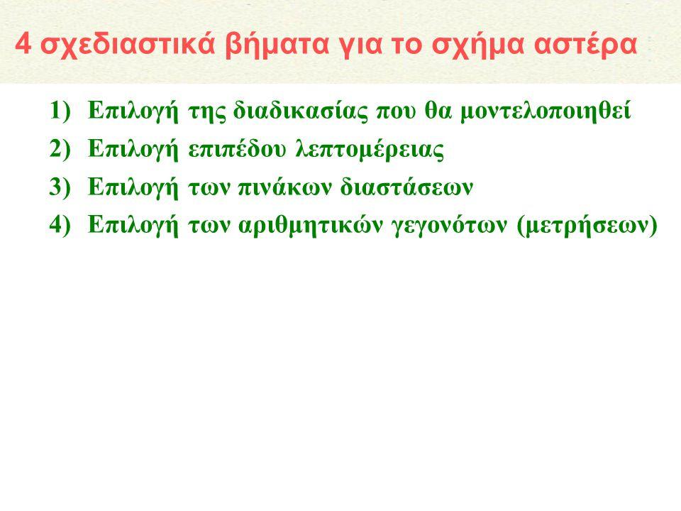 4 σχεδιαστικά βήματα για το σχήμα αστέρα 1)Επιλογή της διαδικασίας που θα μοντελοποιηθεί 2)Επιλογή επιπέδου λεπτομέρειας 3)Επιλογή των πινάκων διαστάσ