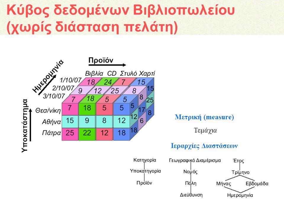 Κύβος δεδομένων Βιβλιοπωλείου (χωρίς διάσταση πελάτη) Μετρική (measure) Ιεραρχίες Διαστάσεων Τεμάχια