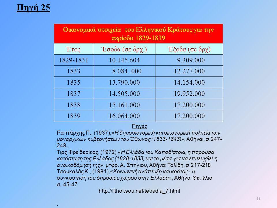 42 Οικονομικά στοιχεία του Ελληνικού Κράτους για την περίοδο 1829-1839 ΈτοςΈσοδα (σε δρχ.)Έξοδα (σε δρχ) 1829-183110.145.604 9.309.000 1833 8.084.00012.277.000 183513.790.00014.154.000 183714.505.00019.952.000 183815.161.00017.200.000 183916.064.00017.200.000 Πηγή 25 ΔΡΑΣΤΗΡΙΟΤΗΤΕΣ 1)Υπολογίζω το έλλειμμα ή το πλεόνασμα του ελληνικού κράτους για κάθε μια από τις παραπάνω χρονολογίες (έλλειμμα= έξοδα> έσοδα, πλεόνασμα = έσοδα > έξοδα).