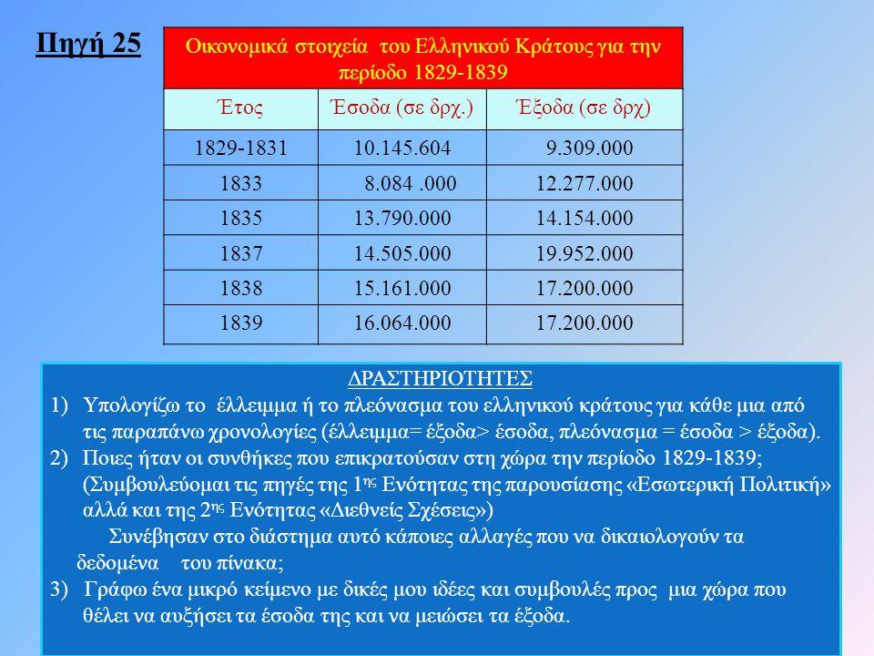 42 Οικονομικά στοιχεία του Ελληνικού Κράτους για την περίοδο 1829-1839 ΈτοςΈσοδα (σε δρχ.)Έξοδα (σε δρχ) 1829-183110.145.604 9.309.000 1833 8.084.0001