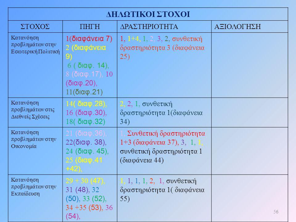 56 ΔΗΛΩΤΙΚΟΙ ΣΤΟΧΟΙ ΣΤΟΧΟΣΠΗΓΗΔΡΑΣΤΗΡΙΟΤΗΤΑΑΞΙΟΛΟΓΗΣΗ Κατανόηση προβλημάτων στην Εσωτερική Πολιτική 1( διαφάνεια 7) 2 (διαφάνεια 9) 6 ( διαφ. 14), 8 (
