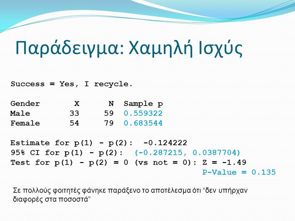 Παράδειγμα: Χαμηλή Ισχύς Success = Yes, I recycle. Gender X N Sample p Male 33 59 0.559322 Female 54 79 0.683544 Estimate for p(1) - p(2): -0.124222 9