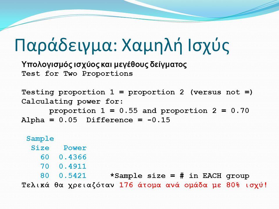 Παράδειγμα: Χαμηλή Ισχύς Υπολογισμός ισχύος και μεγέθους δείγματος Test for Two Proportions Testing proportion 1 = proportion 2 (versus not =) Calcula