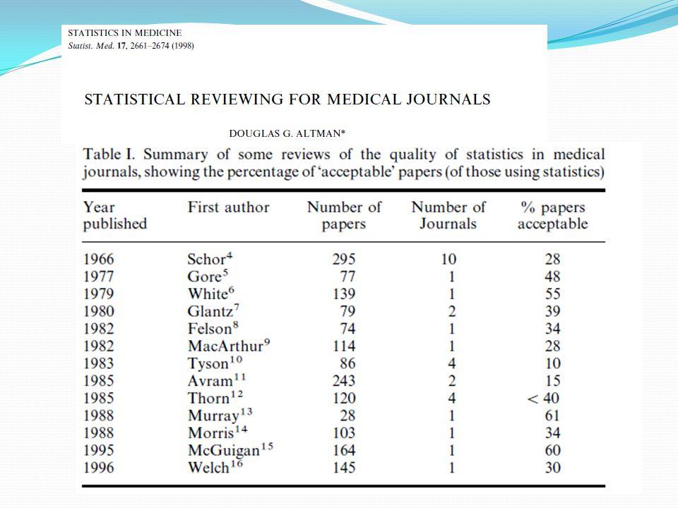Προηγούμενες έρευνες 75% (n=59) των άρθρων στο Transfusion με λάθος στατιστική δοκιμασία ή σφάλματα στον υπολογισμό ή ερμηνεία και 22% με λάθος συμπέρασμα [Kanter et al.