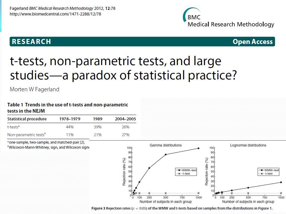 Σφάλμα Δεν έχει σχεδιαστεί η μελέτη με αρκετά μεγάλη ισχύ έτσι ώστε οι διαφορές να είναι και «στατιστικά σημαντικές».