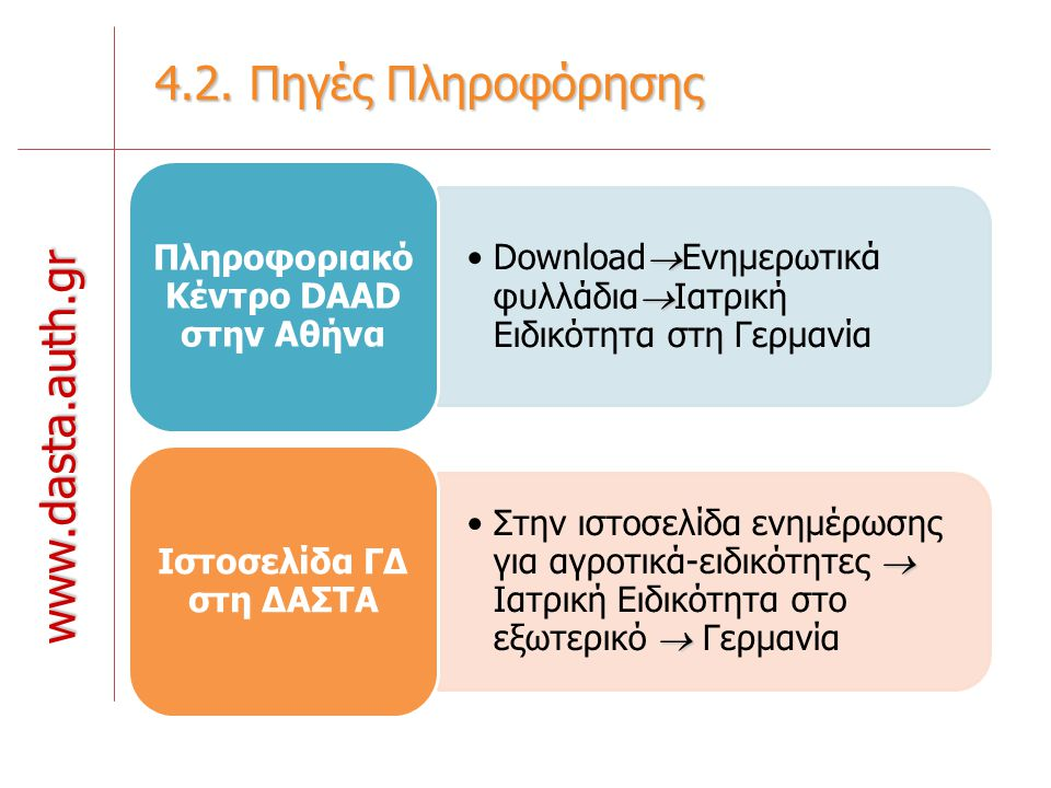 4.2. Πηγές Πληροφόρησης www.dasta.auth.gr  Download  Ενημερωτικά φυλλάδια  Ιατρική Ειδικότητα στη Γερμανία Πληροφοριακό Κέντρο DAAD στην Αθήνα  