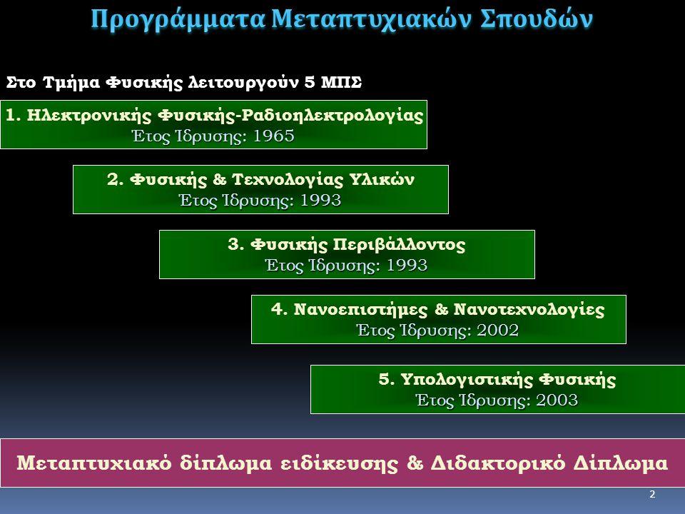 2 2. Φυσικής & Τεχνολογίας Υλικών Έτος Ίδρυσης: 1993 3.