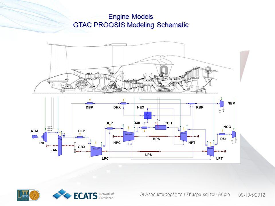 Οι Αερομεταφορές του Σήμερα και του Αύριο 09-10/5/2012 Engine Models GTAC PROOSIS Modeling Schematic
